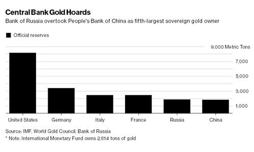 Nga ngày càng tích nhiều vàng - ảnh 1