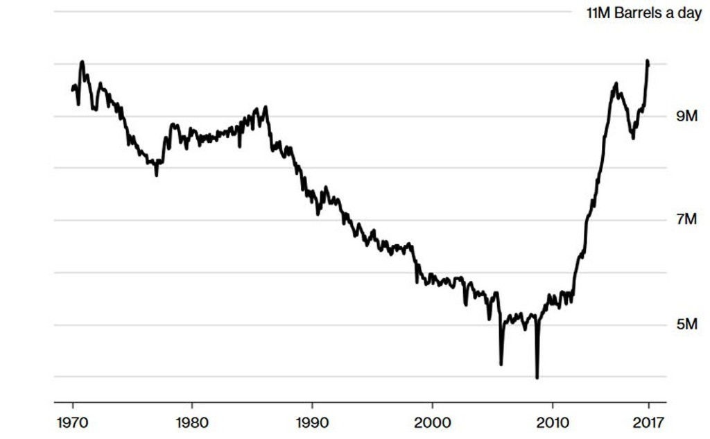 Vai trò của Mỹ trên thị trường dầu lửa thế giới đang thay đổi thế nào? - ảnh 1