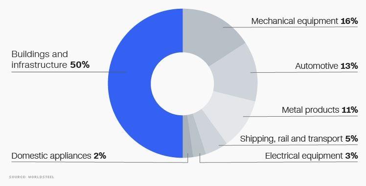 Ngành công nghiệp thép toàn cầu qua các con số - ảnh 2