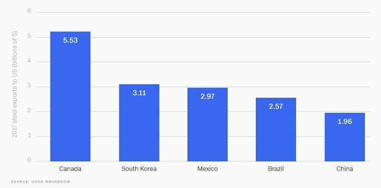 Ngành công nghiệp thép toàn cầu qua các con số - ảnh 3