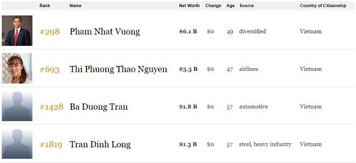 Việt Nam có tỷ phú vào top 300 thế giới - ảnh 1
