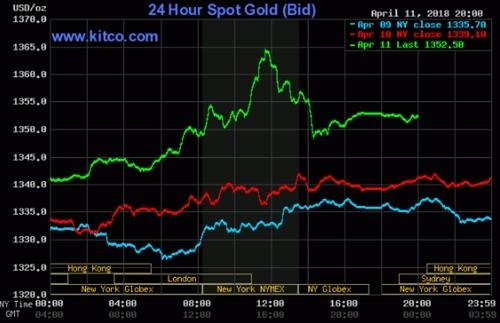 Giá vàng, dầu tăng vọt vì căng thẳng Syria - ảnh 1