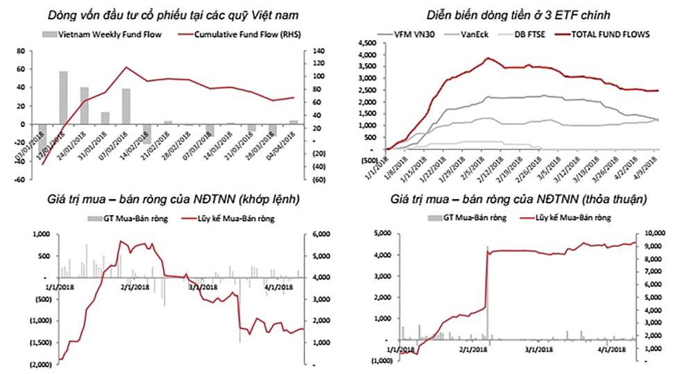 Chiến tranh thương mại, vốn ngoại có rút khỏi Việt Nam? - ảnh 1