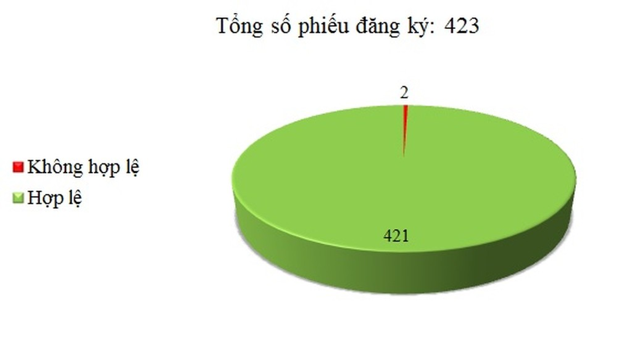 Ngày 16/05: Có 2/423 thông báo mời thầu, thông báo mời chào hàng chưa hợp lệ