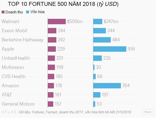 500 công ty lớn nhất đóng góp 2/3 GDP của Mỹ - ảnh 1