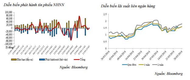 Lãi suất liên ngân hàng có xu hướng tăng - ảnh 1