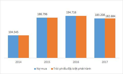 Nợ đã mua của VAMC giảm hơn 12.000 tỷ đồng - ảnh 2
