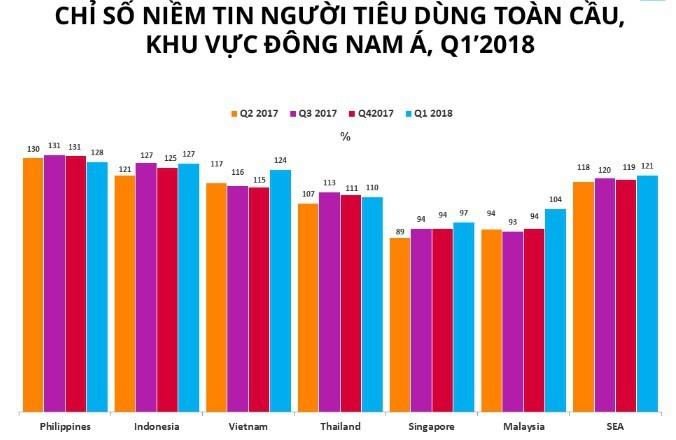 Niềm tin của người tiêu dùng Việt Nam đang cao nhất thập kỷ qua - ảnh 1