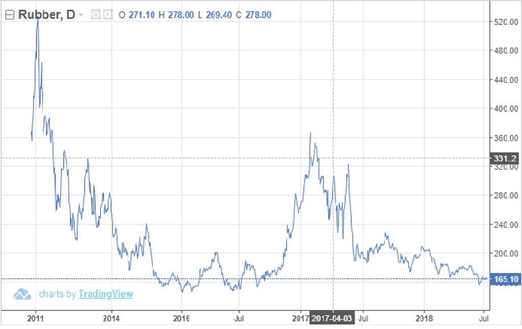 Giá cao su giảm, IPO Cao su Đắk Lắk gặp khó - ảnh 1