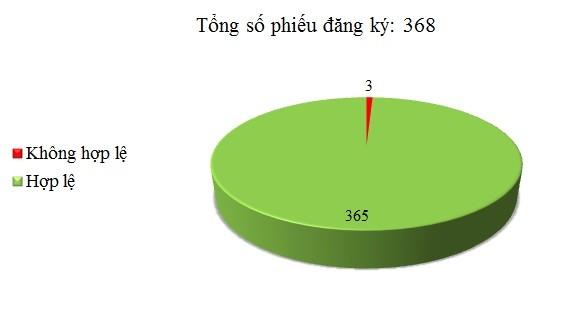 Ngày 12/07: Có 3/368 thông báo mời thầu, thông báo mời chào hàng chưa hợp lệ