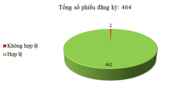 Ngày 01/08: Có 2/464 thông báo mời thầu, thông báo mời chào hàng chưa hợp lệ