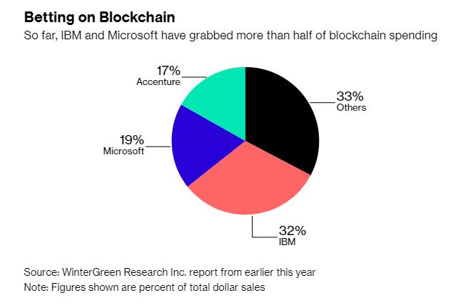 Sự ưa thích công nghệ Blockchain đang nguội dần? - ảnh 1