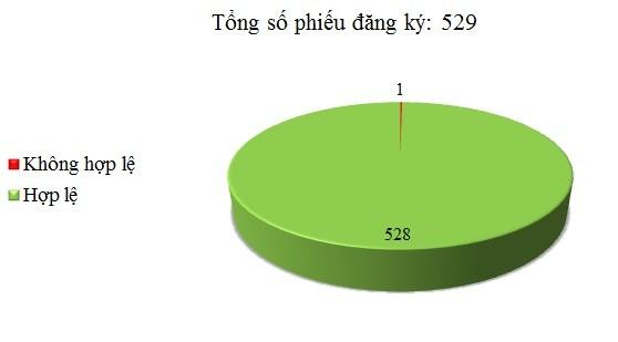 Ngày 21/08: Có 1/529 thông báo mời thầu, thông báo mời chào hàng chưa hợp lệ