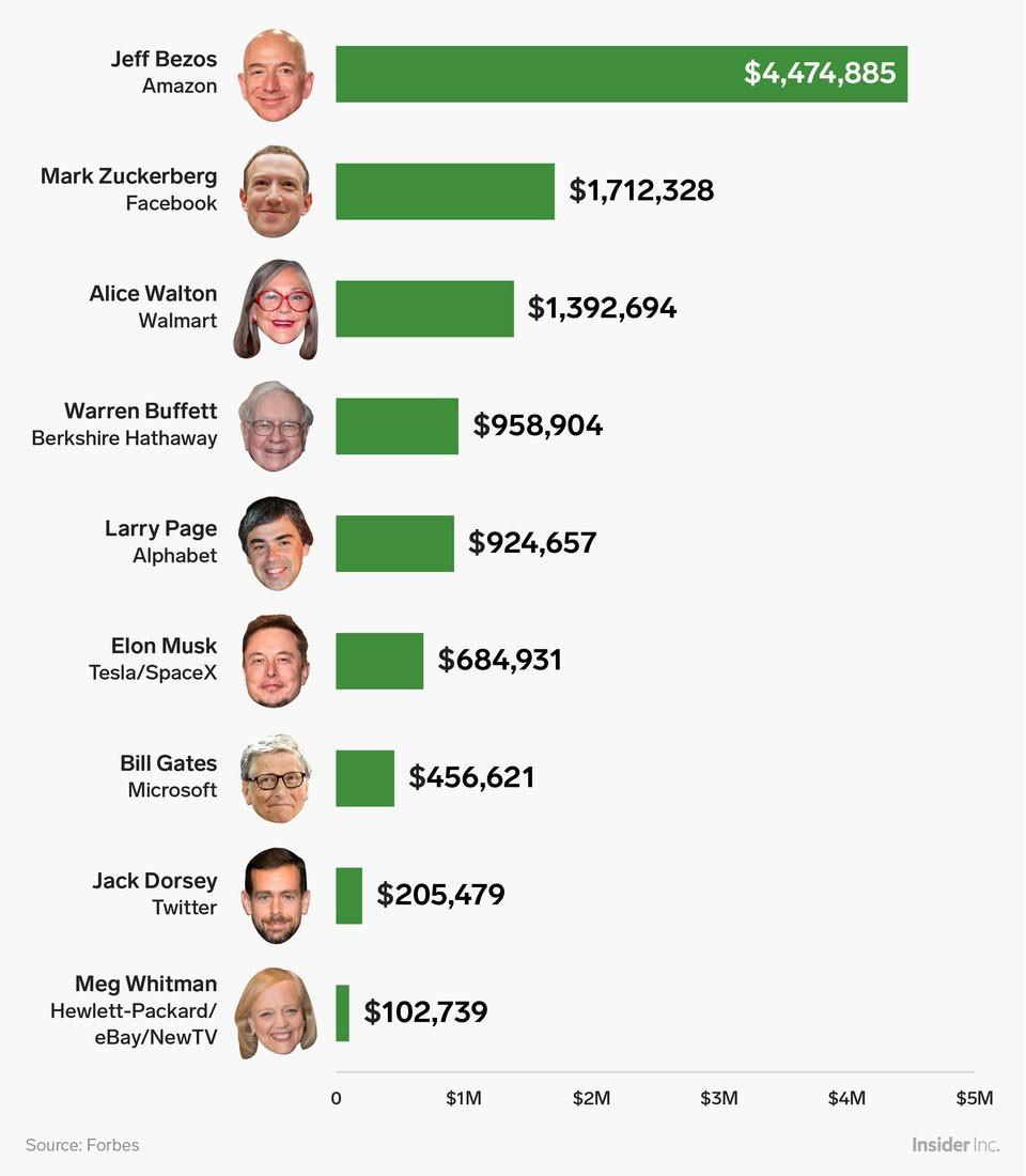 Các tỷ phú Mỹ kiếm được bao nhiêu tiền mỗi giờ? - ảnh 1