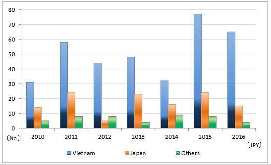 Vay vốn ODA Nhật Bản: DN Việt Nam tham gia đến đâu? - ảnh 1