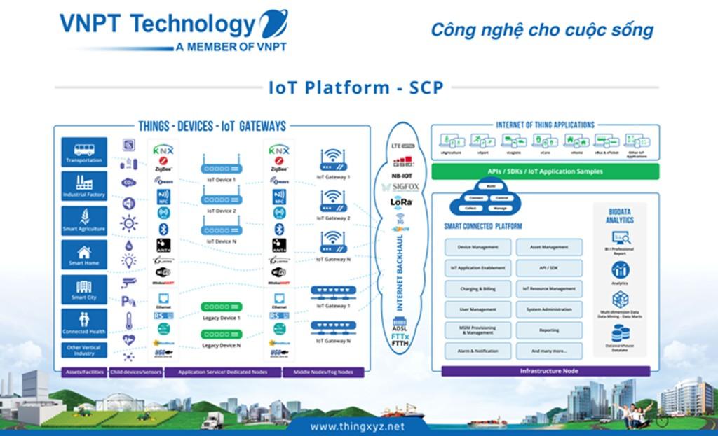 VNPT Technology mang giải pháp công nghệ Việt đến với cộng đồng quốc tế - ảnh 2