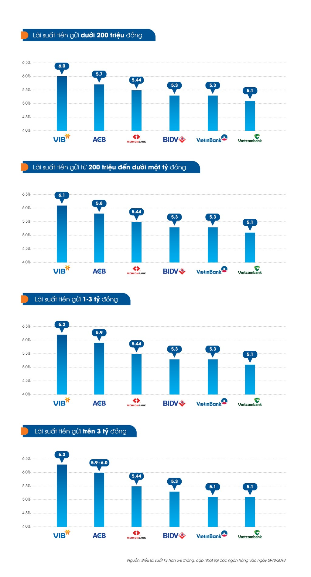 Lãi suất tiết kiệm ngắn hạn ở các ngân hàng - ảnh 1