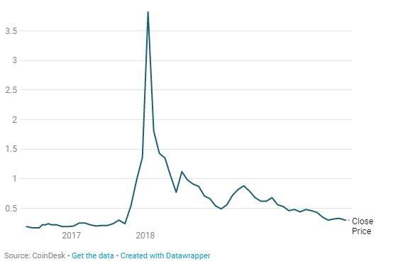 Bạn sẽ mất bao tiền khi đầu tư tiền số tại đỉnh bong bóng? - ảnh 5