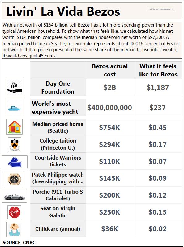 2 tỷ USD từ thiện của Jeff Bezos lớn đến mức nào? - ảnh 1