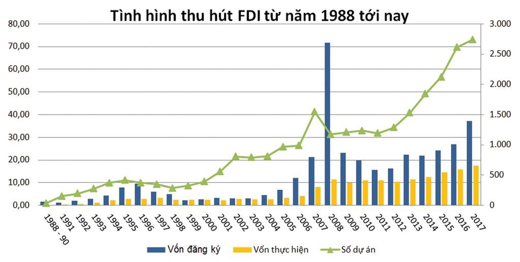 FDI - công binh mở đường cho kinh tế thị trường - ảnh 3
