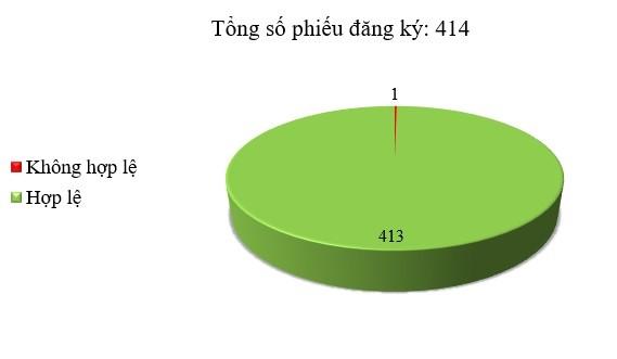 Ngày 25/10: Có 1/414 thông báo mời thầu, thông báo mời chào hàng chưa hợp lệ