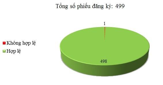 Ngày 03-05/11: Có 1/499 thông báo mời thầu, thông báo mời chào hàng chưa hợp lệ