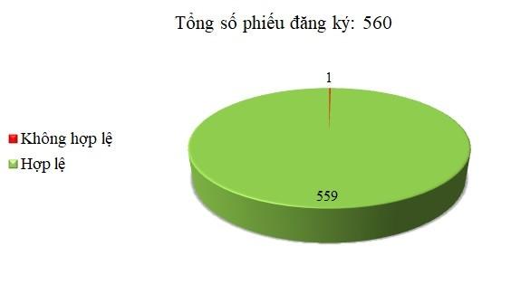 Ngày 08-10/12: Có 1/560 thông báo mời thầu, thông báo mời chào hàng chưa hợp lệ
