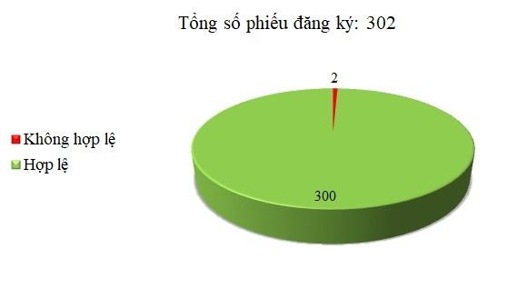 Ngày 19/12: Có 2/302 thông báo mời thầu, thông báo mời chào hàng chưa hợp lệ