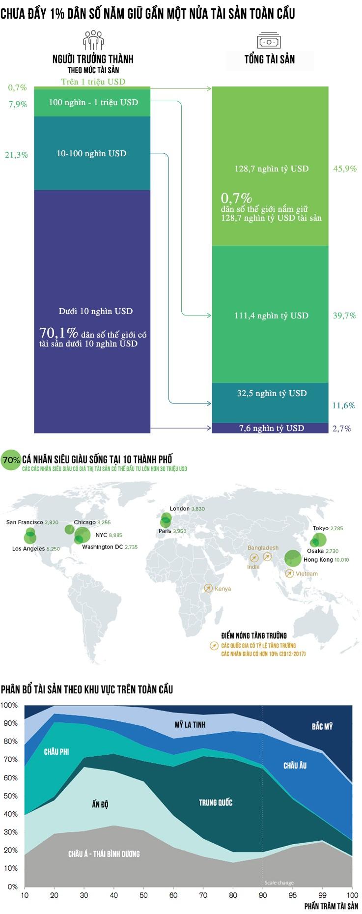 Mức độ phân bổ của cải trên toàn cầu - ảnh 1