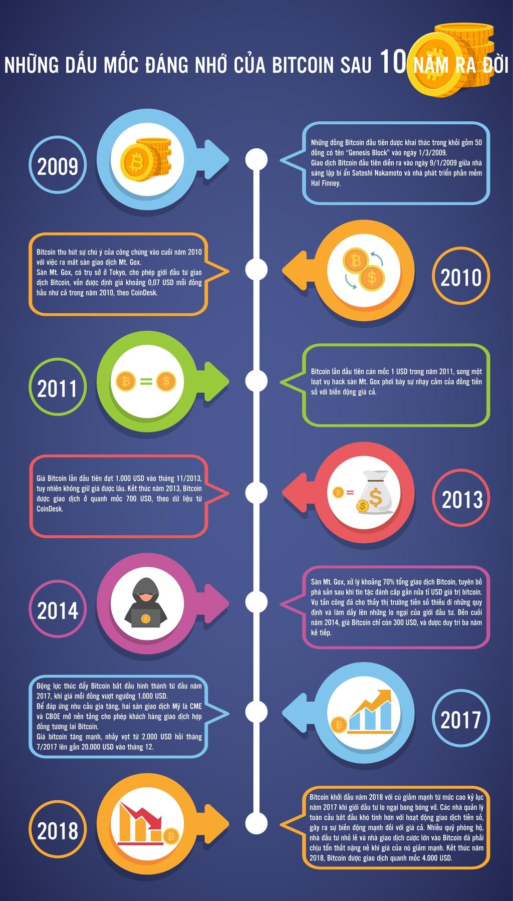 Những dấu mốc đáng nhớ của Bitcoin sau 10 năm ra đời - ảnh 1