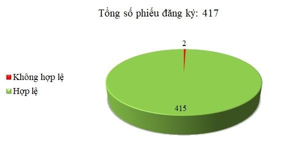 Ngày 08/01: Có 2/417 thông báo mời thầu, thông báo mời chào hàng chưa hợp lệ