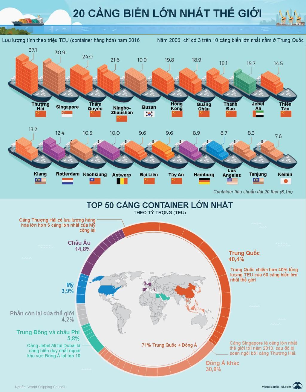 20 cảng biển lớn nhất thế giới - ảnh 1