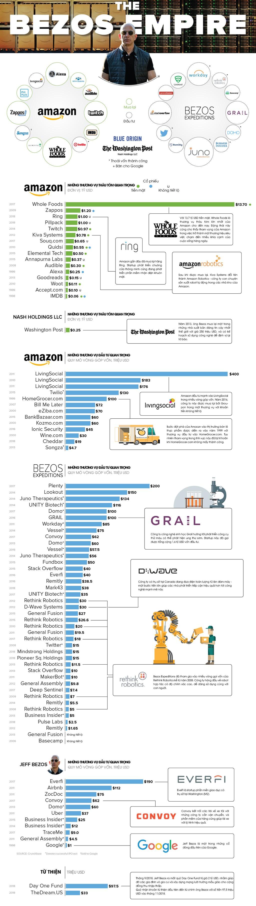 Đế chế khổng lồ của tỷ phú Jeff Bezos - ảnh 1