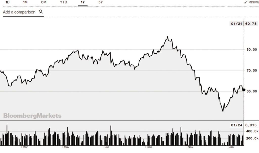 """Giá dầu """"phủ bóng đen"""" lên doanh nghiệp dầu khí - ảnh 1"""