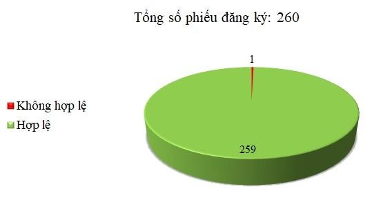 Ngày 14/02: Có 1/260 thông báo mời thầu, thông báo mời chào hàng chưa hợp lệ