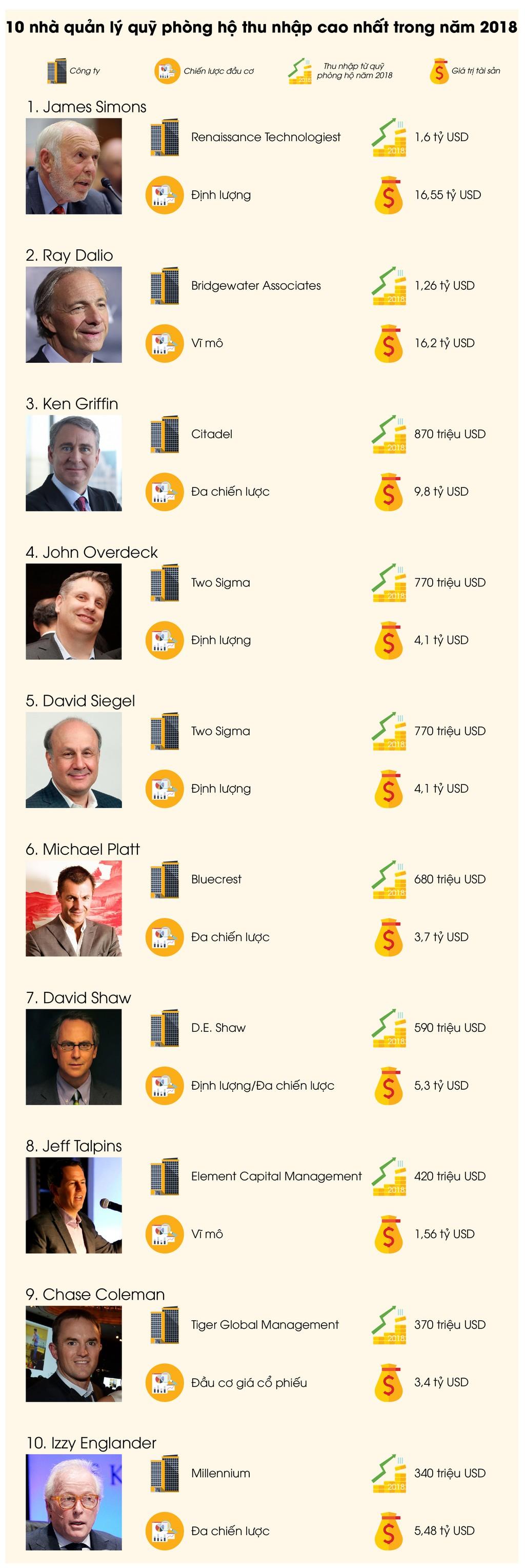 10 nhà quản lý quỹ phòng hộ có thu nhập cao nhất 2018  - ảnh 1