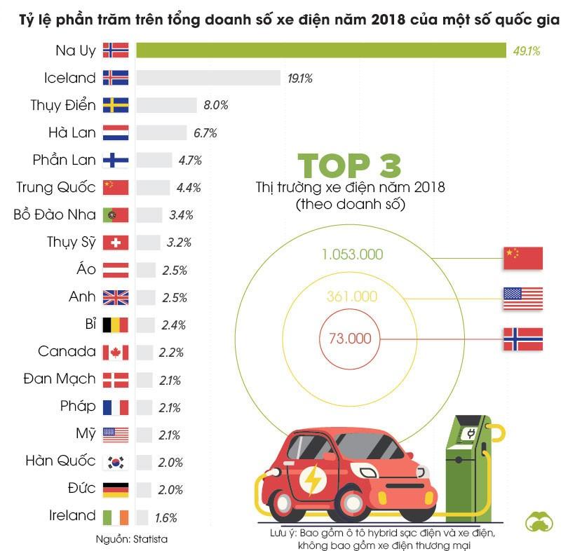 Bước tiến lớn của thị trường xe điện toàn cầu - ảnh 1