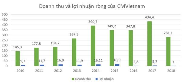 """Tái khởi động hợp đồng 20 triệu USD, CMVietnam sẽ """"hồi sức""""? - ảnh 1"""
