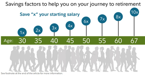 Bảng hướng dẫn cụ thể mức tiền cần tiết kiệm được cho việc về hưu của công ty dịch vụ tài chính Fidelity. (x là mức thu nhập năm ở độ tuổi của bạn)