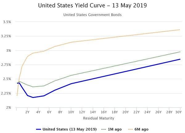 Căng thẳng Mỹ - Trung: Đường cong lợi suất trái phiếu chính phủ Mỹ đảo ngược - ảnh 1