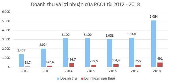 PCC1 - nhà thầu lớn trong ngành xây lắp điện - ảnh 1