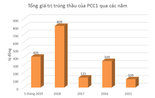 PCC1 - nhà thầu lớn trong ngành xây lắp điện - ảnh 2