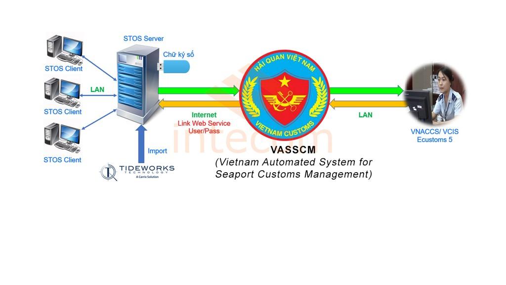 Hệ thống quản lý hải quan tự động (VASSCM) đã được triển khai tại 27/35 cục hải quan địa phương. Ảnh: Internet