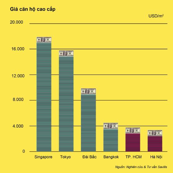 Bất động sản cao cấp tại Việt Nam: Thời điểm đầu tư đã tới? - ảnh 1