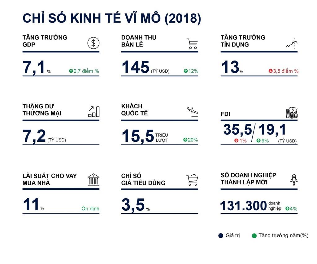 Việt Nam vốn đã và đang thu hút sự quan tâm của các nhà đầu tư nước ngoài, nay lại có được cơ hội truyền thông rất lớn từ hội nghị Trump – Kim sắp tới. Nguồn: Savills Việt Nam.