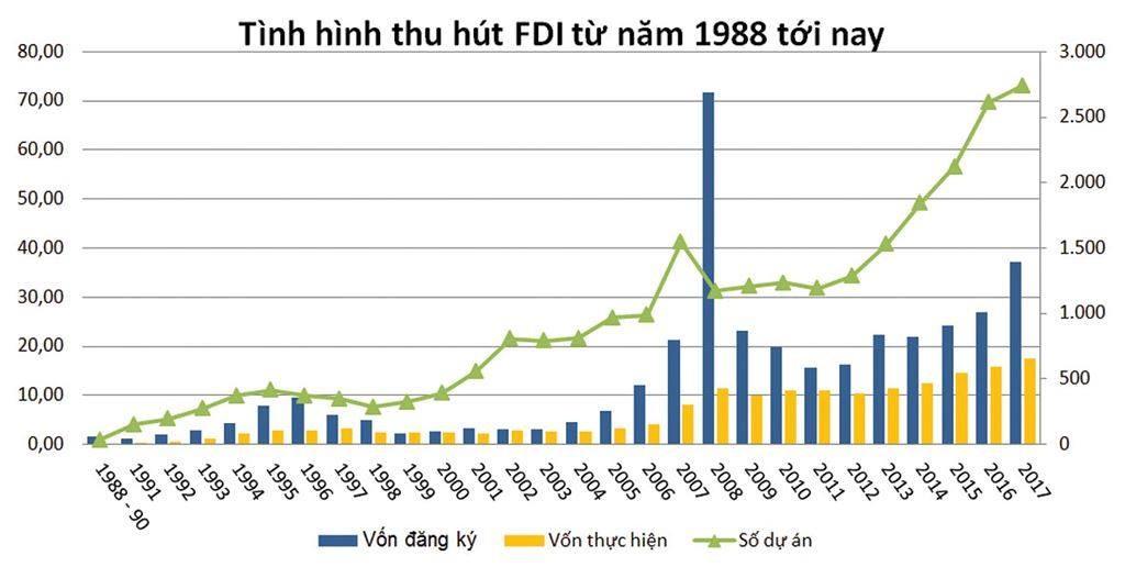 Khai mạc Hội nghị tổng kết 30 năm thu hút FDI - ảnh 3