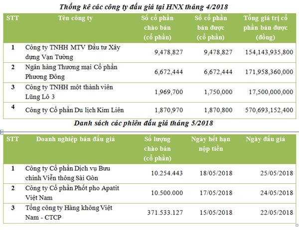 HNX: Thu về 914 tỷ qua đấu giá tháng 4, đấu giá quyền mua HVN vào tháng 5 hình 1