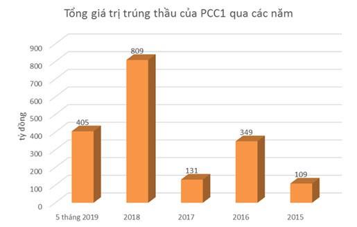 PCC1 - nhà thầu lớn trong ngành xây lắp điện hình 2