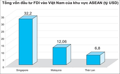 Việt Nam chiếm ưu thế  trong thu hút FDI của ASEAN