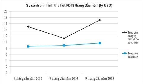 FDI đăng ký mới tăng mạnh so với 9 tháng đầu năm 2014